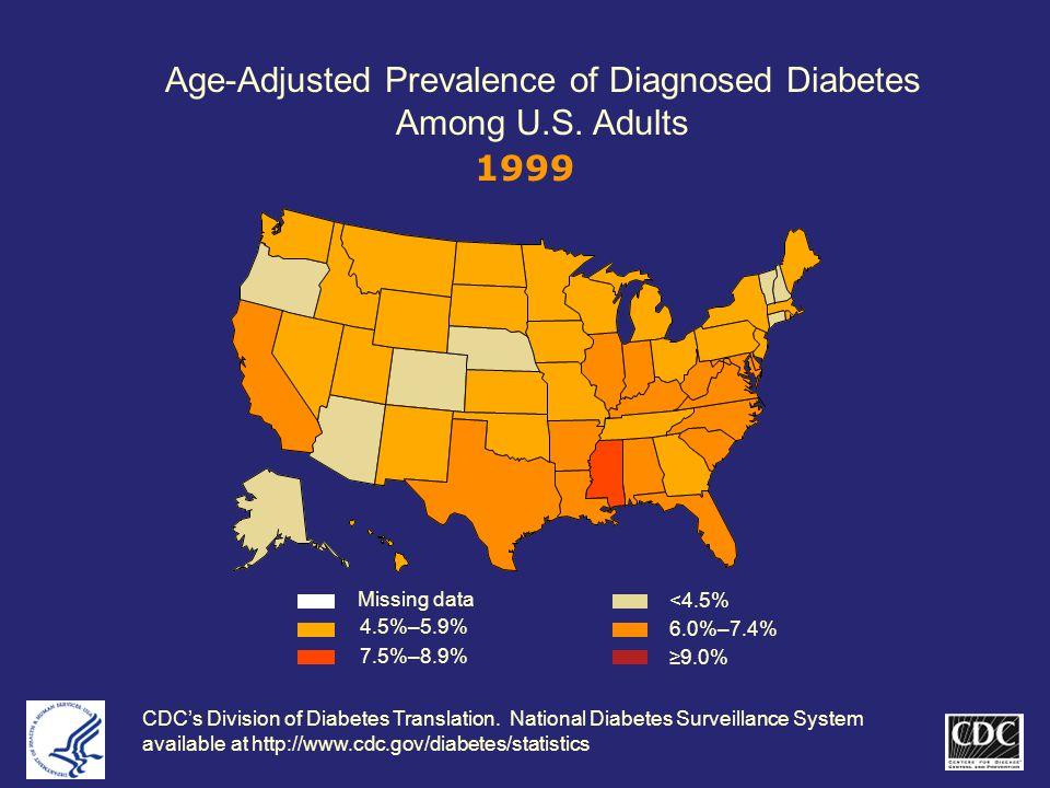 Age-Adjusted Prevalence of Diagnosed Diabetes Among U.S.