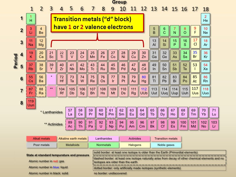 "Transition metals (""d"" block) have 1 or 2 valence electrons"