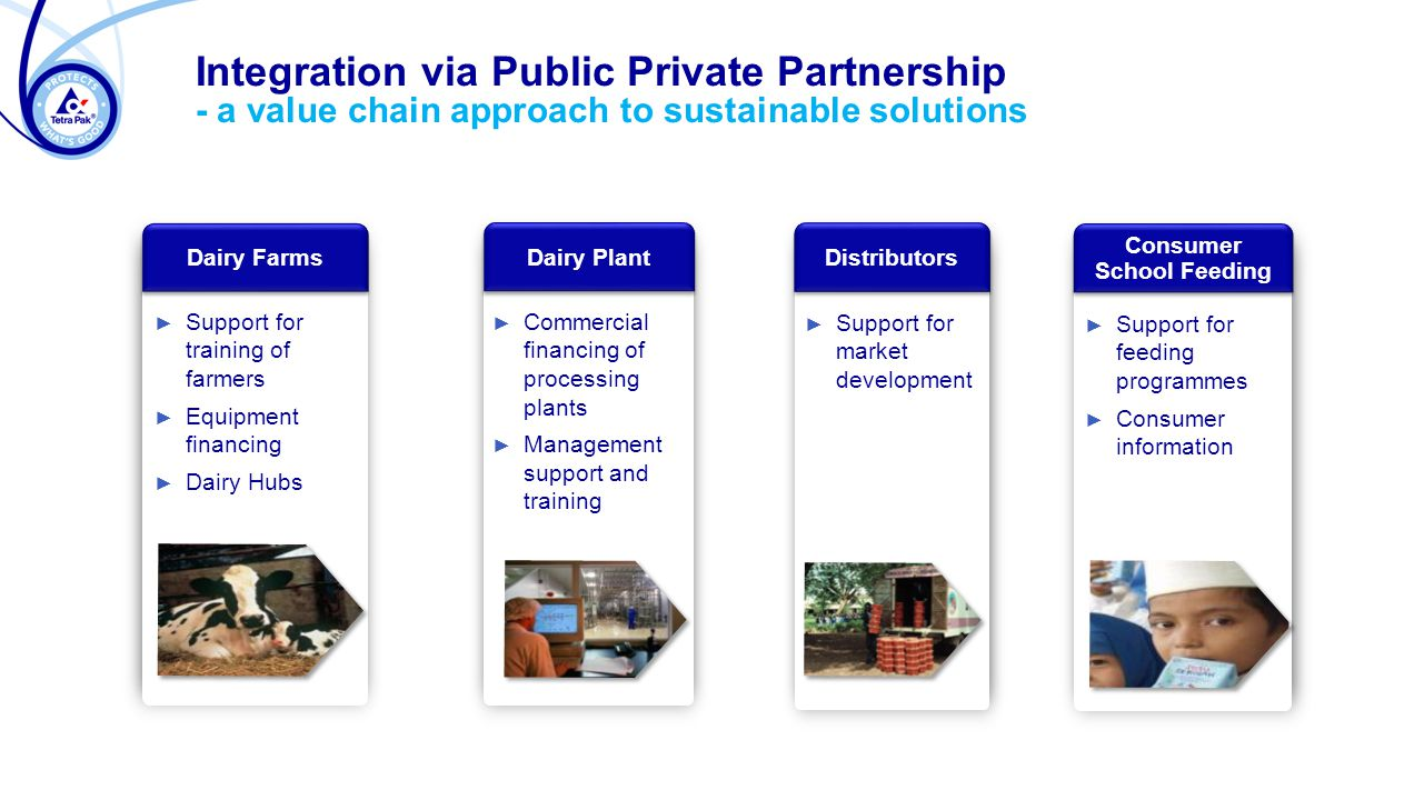 Integration via Public Private Partnership - a value chain approach to sustainable solutions Dairy Farms ► Support for training of farmers Support for training of farmers ► Equipment financing Equipment financing ► Dairy Hubs Dairy Hubs Dairy Plant ► Commercial financing of processing plants Commercial financing of processing plants ► Management support and training Management support and training Distributors ► Support for market development Support for market development Consumer School Feeding ► Support for feeding programmes Support for feeding programmes ► Consumer information Consumer information