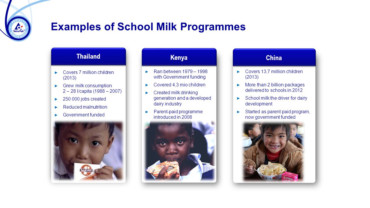 Examples of School Milk Programmes Kenya ► Ran between 1979 – 1998 with Government funding Ran between 1979 – 1998 with Government funding ► Covered 4,3 mio children Covered 4,3 mio children ► Created milk drinking generation and a developed dairy industry Created milk drinking generation and a developed dairy industry ► Parent-paid programme introduced in 2008 Parent-paid programme introduced in 2008 China ► Covers 13,7 million children (2013) Covers 13,7 million children (2013) ► More than 2 billion packages delivered to schools in 2012 More than 2 billion packages delivered to schools in 2012 ► School milk the driver for dairy development School milk the driver for dairy development ► Started as parent paid program, now government funded Started as parent paid program, now government funded Thailand ► Covers 7 million children (2013) Covers 7 million children (2013) ► Grew milk consumption 2 – 28 l/capita (1988 – 2007) Grew milk consumption 2 – 28 l/capita (1988 – 2007) ► jobs created jobs created ► Reduced malnutrition Reduced malnutrition ► Government funded Government funded