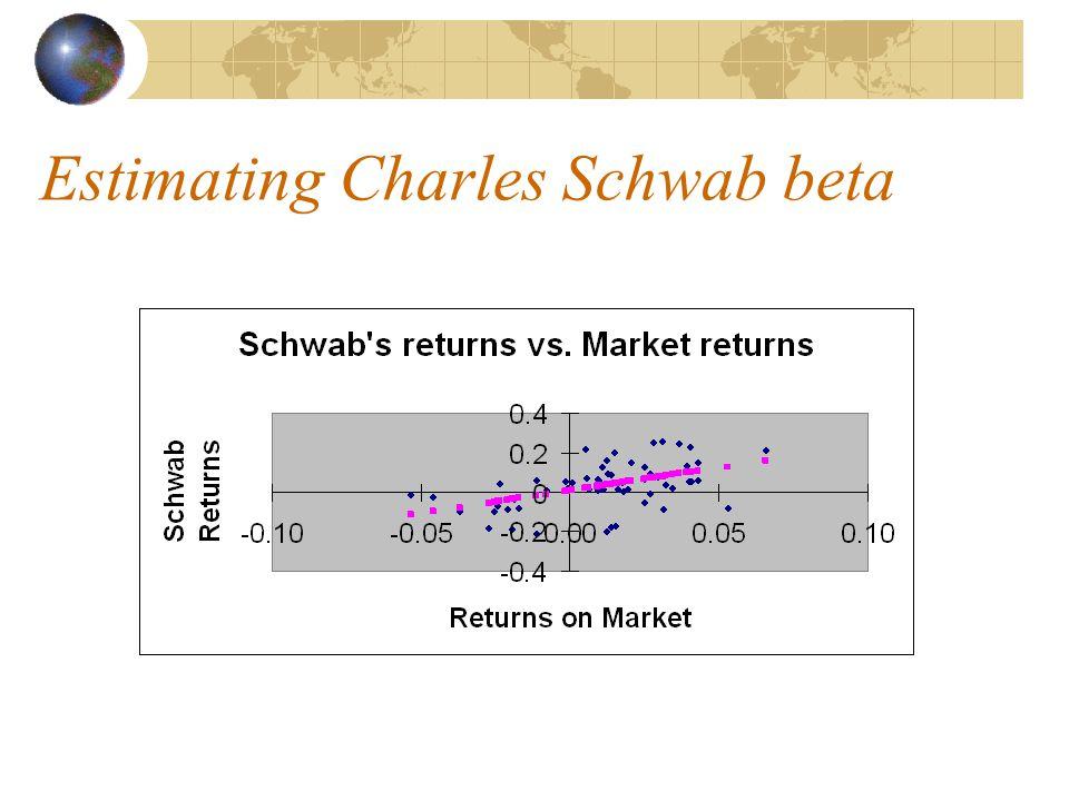 Estimating Charles Schwab beta