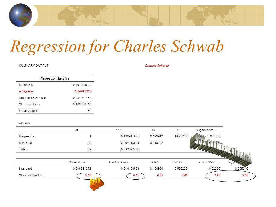 Regression for Charles Schwab SUMMARY OUTPUTCharles Schwab Regression Statistics Multiple R0.494088888 R Square0.24412383 Adjusted R Square0.231091482 Standard Error0.100953718 Observations60 ANOVA dfSSMSFSignificance F Regression10.1909115250.19091218.732156.02E-05 Residual580.5911158810.010192 Total590.782027406 CoefficientsStandard Errort StatP-valueLower 95%Upper 95% Intercept0.0062912720.0144648310.4349360.665223-0.022660.035246 Slope on market2.300.534.330.001.233.36