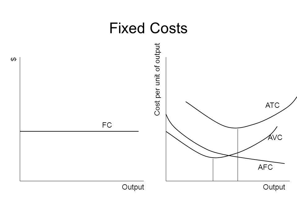 Fixed Costs Output $ Cost per unit of output AFC AVC ATC FC
