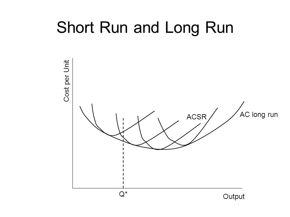 Short Run and Long Run Output Cost per Unit ACSR AC long run Q*