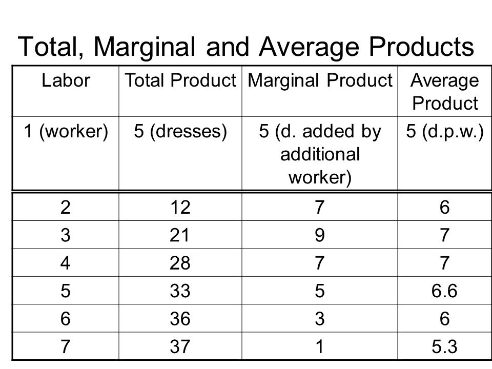 Total, Marginal and Average Products Number of Workers Output Number of Workers Output per Worker L0L0 L1L1 TP MPL APL Gains of Specialization Diminishing Marginal Returns Q L