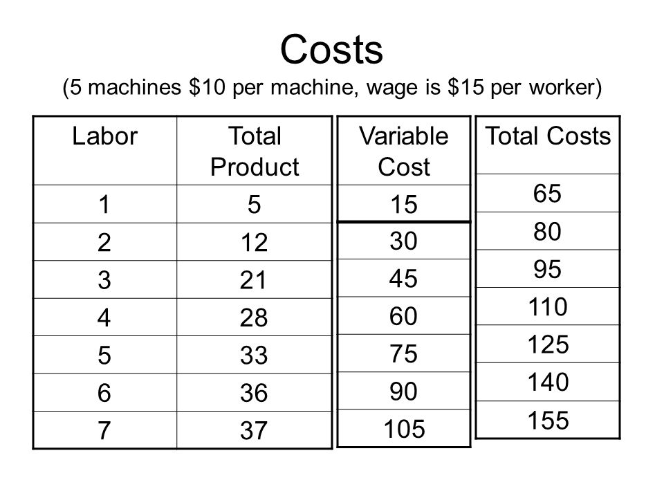 Costs (5 machines $10 per machine, wage is $15 per worker) LaborTotal Product 15 212 321 428 533 636 737 Variable Cost 15 30 45 60 75 90 105 Total Cos