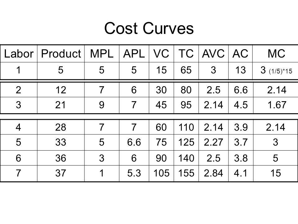 Cost Curves LaborProductMPLAPLVCTCAVCACMC 155515653133 (1/5)*15 2127630802.56.62.14 3219745952.144.51.67 42877601102.143.92.14 53356.6751252.273.73 63