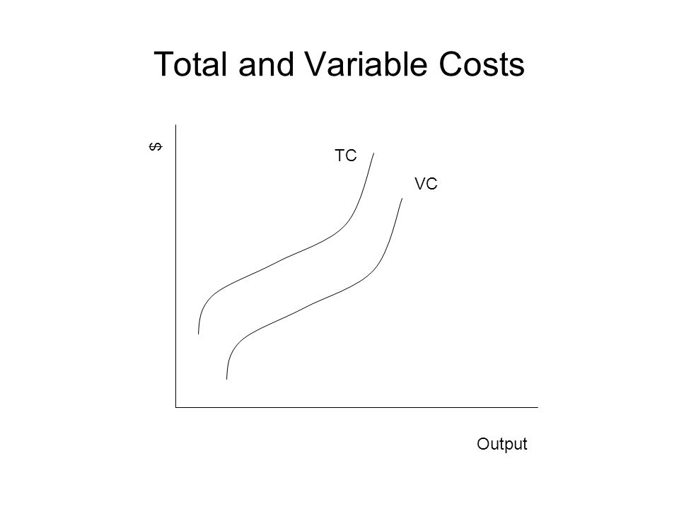 Total and Variable Costs Output $ TC VC