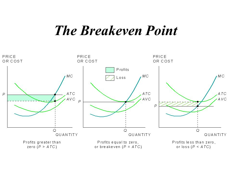 The Breakeven Point