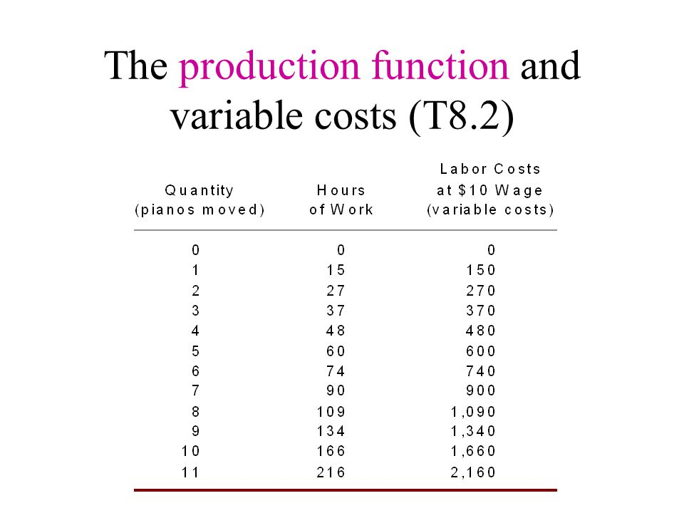 The production function and variable costs (T8.2)