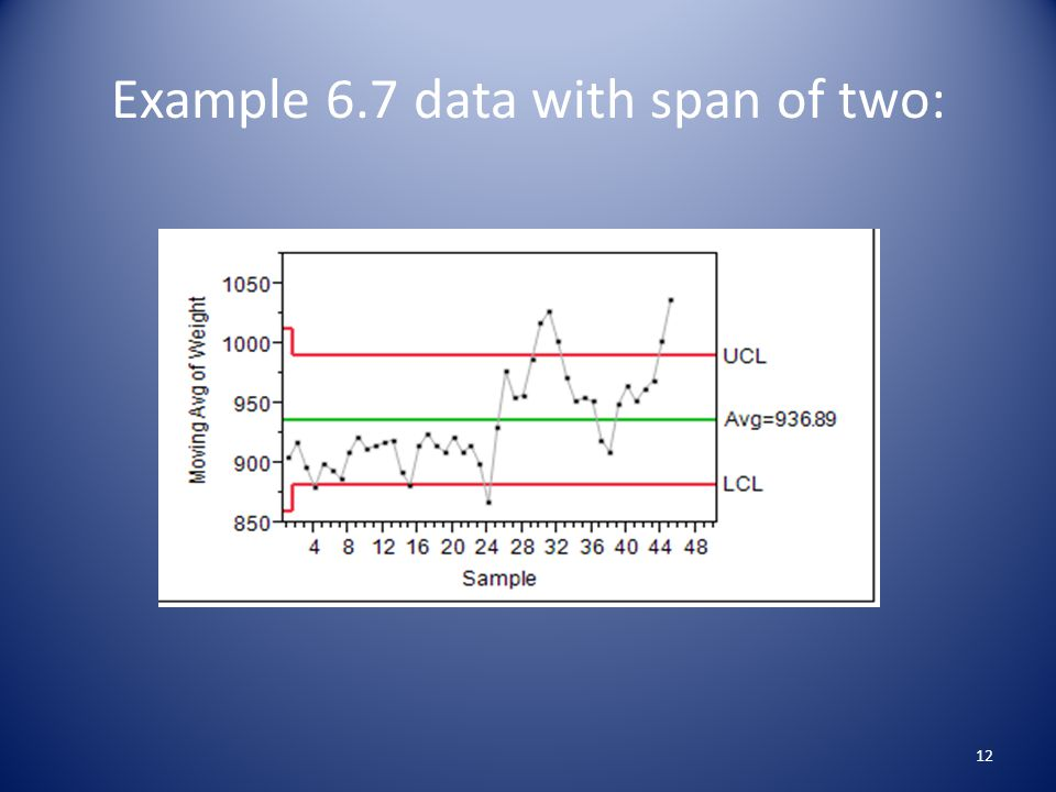 Example 6.7 data with span of two: 12