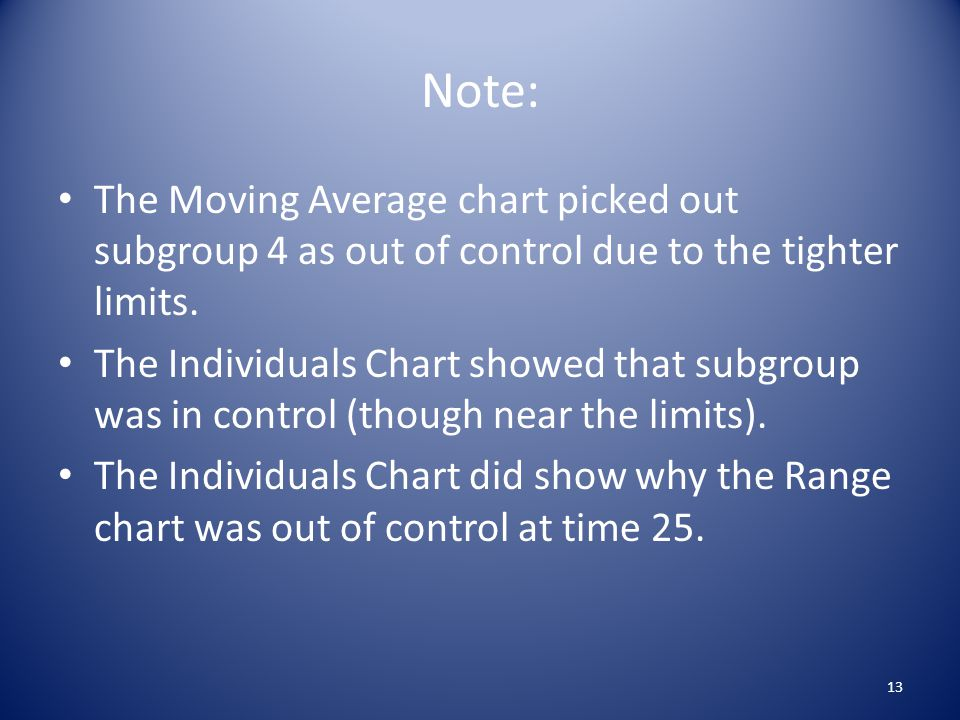 Note: The Moving Average chart picked out subgroup 4 as out of control due to the tighter limits. The Individuals Chart showed that subgroup was in co