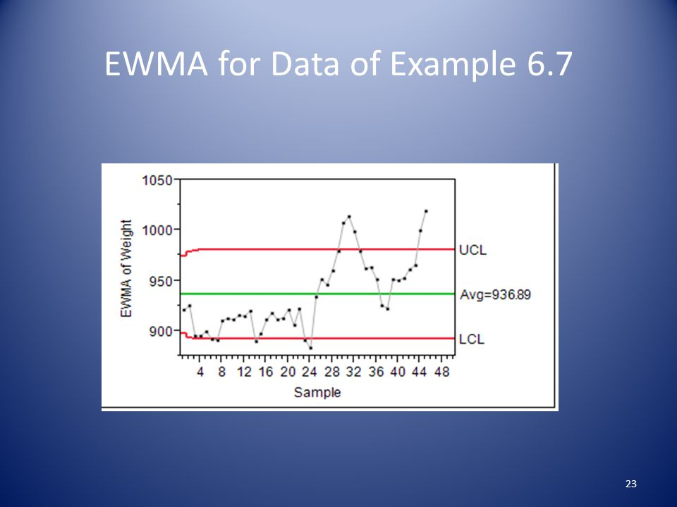 EWMA for Data of Example 6.7 23
