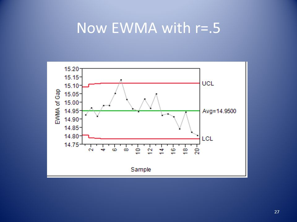 Now EWMA with r=.5 27