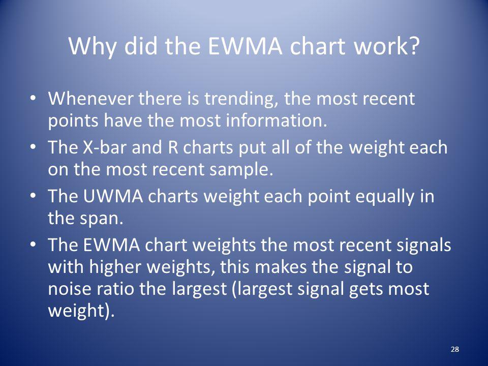 Why did the EWMA chart work.