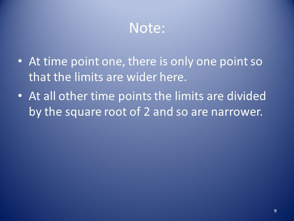 Note: At time point one, there is only one point so that the limits are wider here.