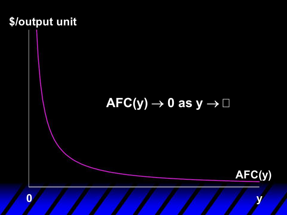 $/output unit AFC(y) y0 AFC(y)  0 as y 