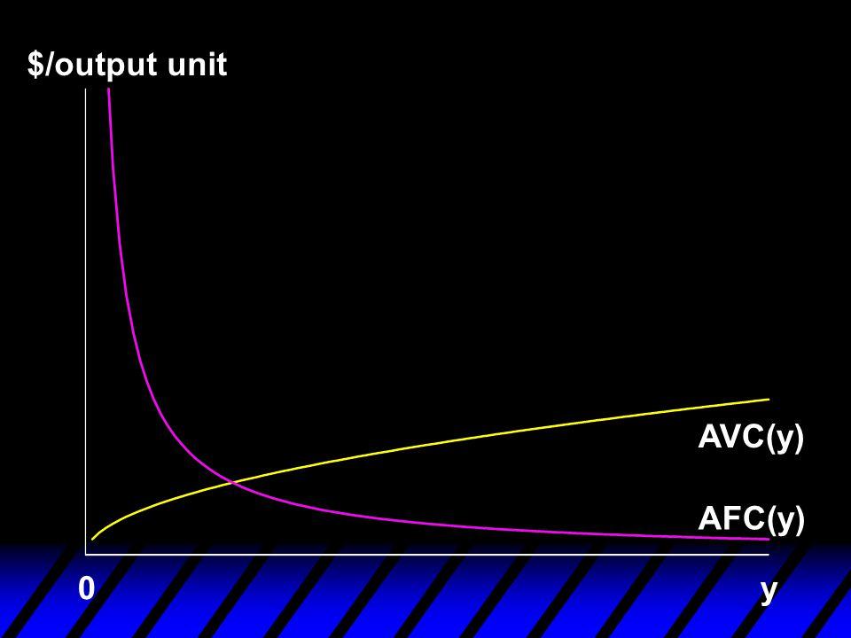 $/output unit AFC(y) AVC(y) y0