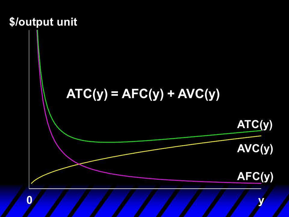 $/output unit AFC(y) AVC(y) ATC(y) y0 ATC(y) = AFC(y) + AVC(y)
