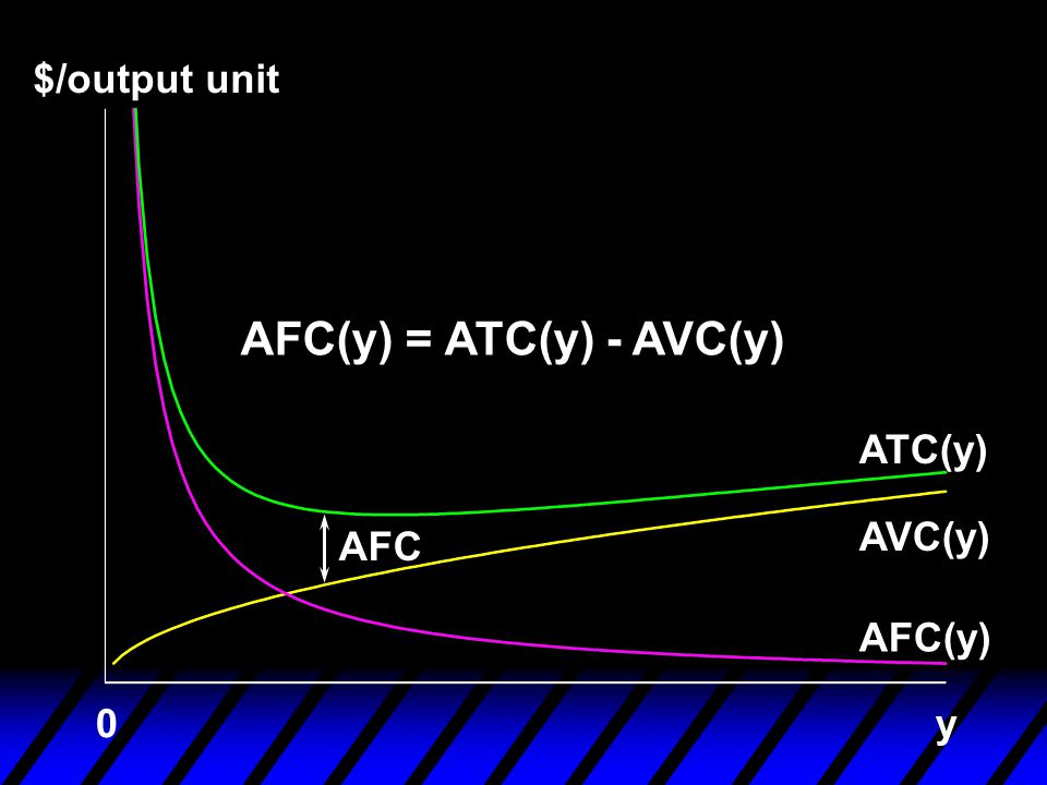 $/output unit AFC(y) AVC(y) ATC(y) y0 AFC(y) = ATC(y) - AVC(y) AFC