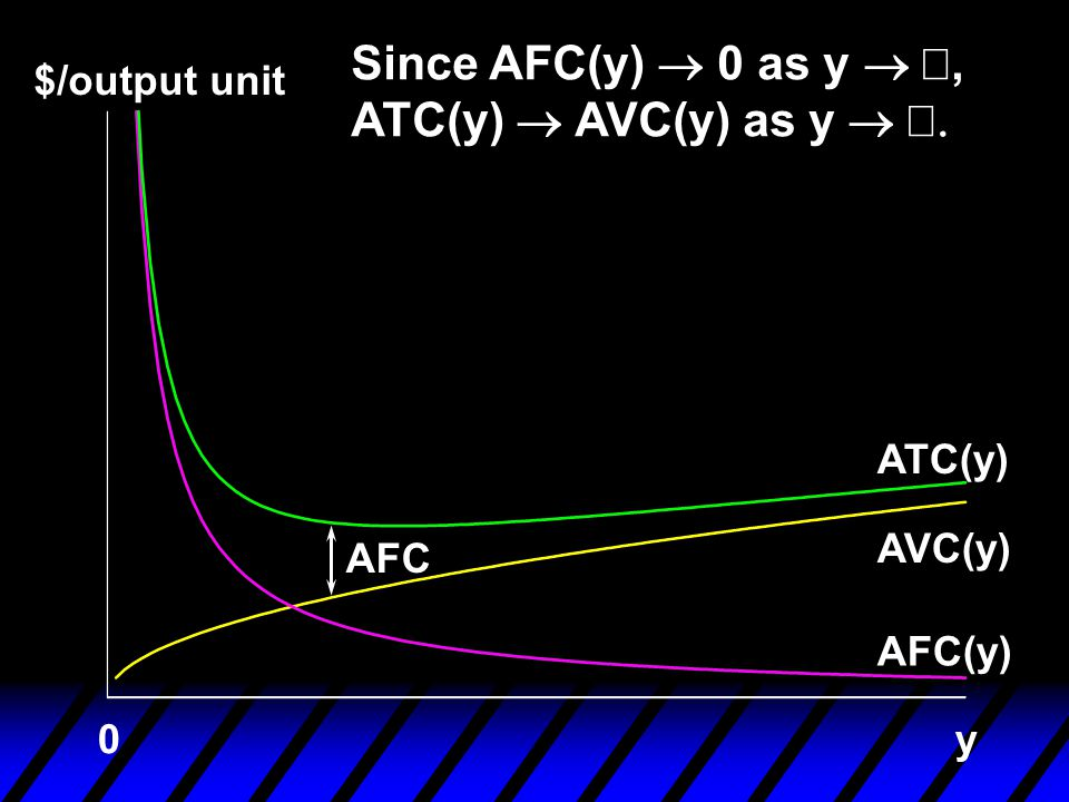$/output unit AFC(y) AVC(y) ATC(y) y0 Since AFC(y)  0 as y , ATC(y)  AVC(y) as y  AFC