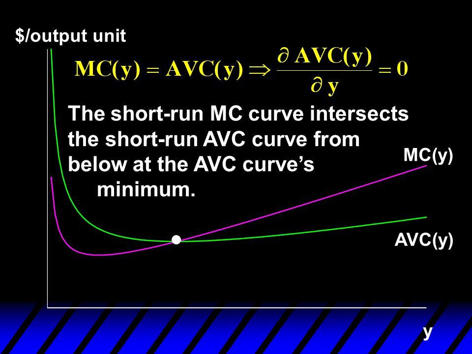 $/output unit y AVC(y) MC(y) The short-run MC curve intersects the short-run AVC curve from below at the AVC curve's minimum.