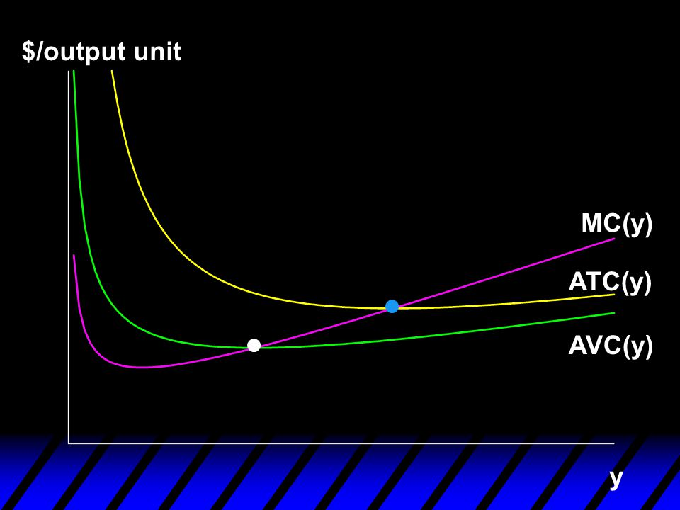 $/output unit y AVC(y) MC(y) ATC(y)