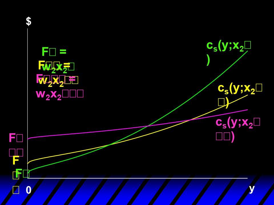 y F 0 F = w 2 x 2 F  = w 2 x 2  F  F  = w 2 x 2  c s (y;x 2  ) c s (y;x 2 ) $ F