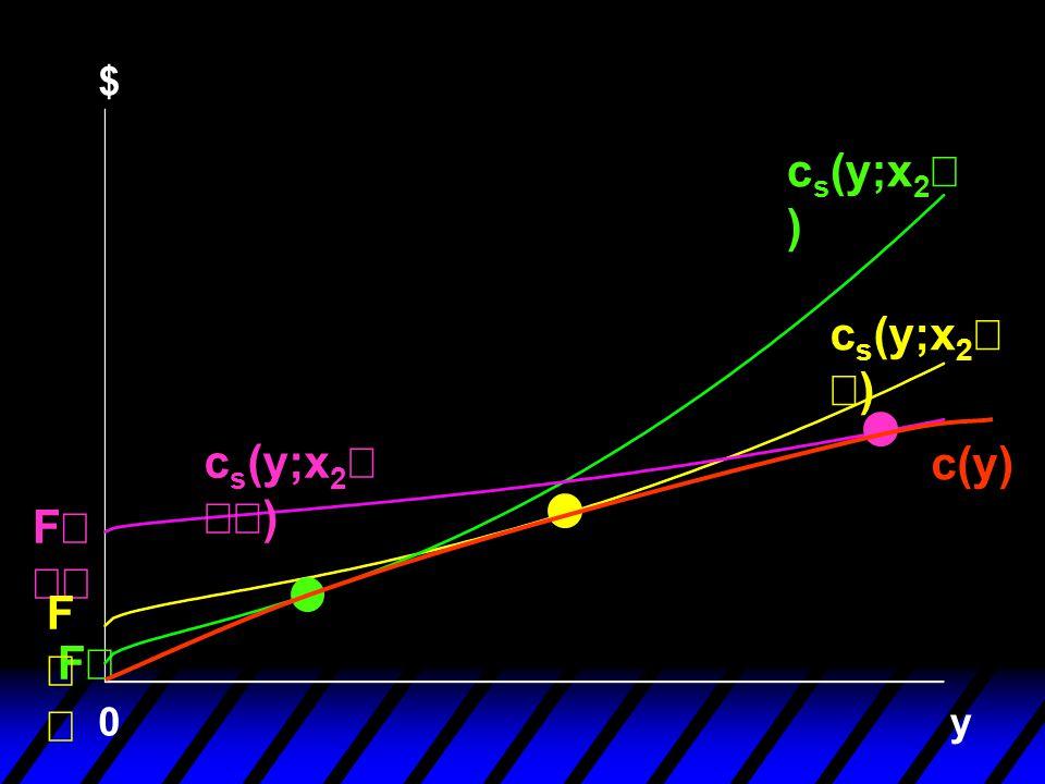 $ y F 0 F  c s (y;x 2 ) c s (y;x 2  ) c(y) F