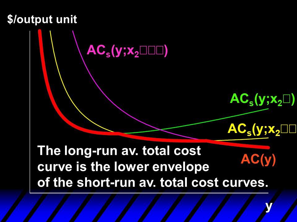 y $/output unit AC s (y;x 2  ) AC s (y;x 2  ) AC s (y;x 2 ) AC(y) The long-run av. total cost curve is the lower envelope of the short-run av. to