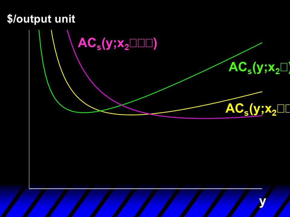 y $/output unit AC s (y;x 2  ) AC s (y;x 2  ) AC s (y;x 2 )