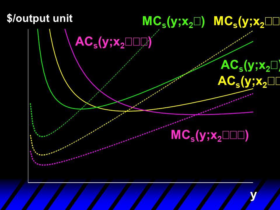 y $/output unit AC s (y;x 2  ) AC s (y;x 2  ) AC s (y;x 2 ) MC s (y;x 2 )MC s (y;x 2  ) MC s (y;x 2  )