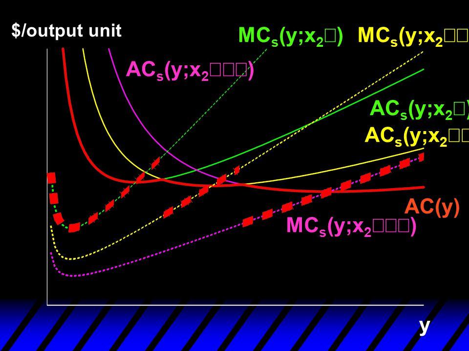 y $/output unit AC s (y;x 2  ) AC s (y;x 2  ) AC s (y;x 2 ) MC s (y;x 2 )MC s (y;x 2  ) MC s (y;x 2  ) AC(y)