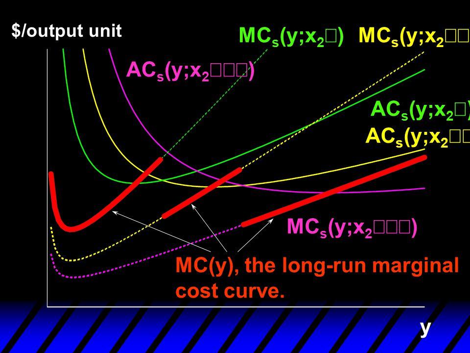 y $/output unit AC s (y;x 2  ) AC s (y;x 2  ) AC s (y;x 2 ) MC s (y;x 2 )MC s (y;x 2  ) MC s (y;x 2  ) MC(y), the long-run marginal cost curve.