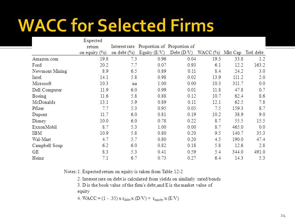Expected returnInterest rateProportion of on equity (%)on debt (%)Equity (E/V)Debt (D/V)WACC (%)Mkt CapTotl debt Amazon.com19.87.30.960.0419.333.81.2 Ford20.27.70.070.936.112.2163.2 Newmont Mining8.96.50.890.118.424.23.0 Intel14.15.80.980.0213.9111.22.0 Microsoft10.3na1.000.0010.3311.70.0 Dell Computer11.96.00.990.0111.847.80.7 Boeing11.65.80.880.1210.762.48.6 McDonalds13.15.90.890.1112.162.57.8 Pfizer7.75.30.950.057.5159.38.7 Dupont11.76.00.810.1910.238.99.0 Disney10.06.00.780.228.755.515.5 ExxonMobil8.75.31.000.008.7465.00.0 IBM10.95.80.800.209.5140.735.3 Wal-Mart4.75.70.800.204.5190.047.4 Campbell Soup6.26.00.820.185.812.62.8 GE8.35.30.410.595.4344.0491.0 Heinz7.16.70.730.276.414.35.3 Notes:1.