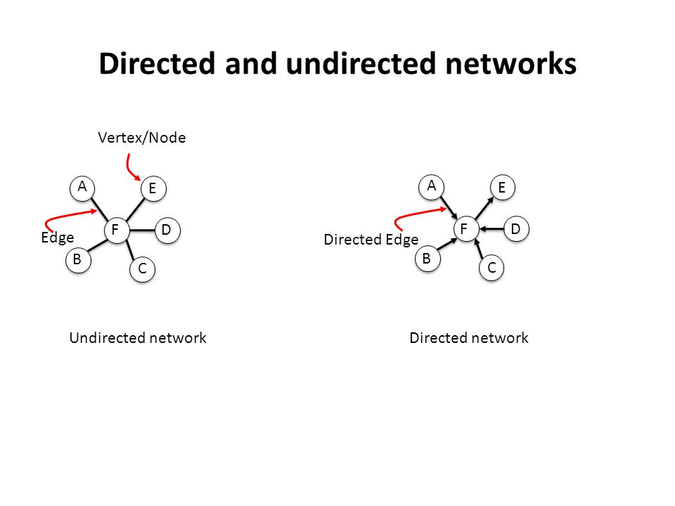 Hierarchical network Barabasi & Oltvai, 2004 A hierarchical network generated by replicating the current set of nodes Scale-free distribution of degrees Inverse relationship between C(k) and degree