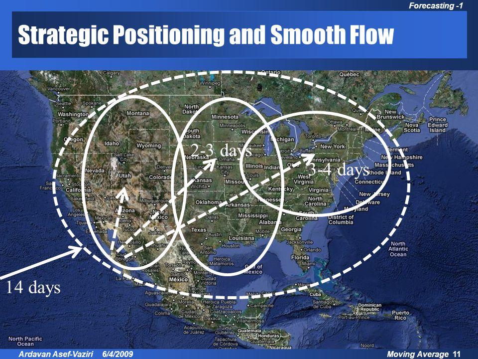 Moving Average 11Ardavan Asef-Vaziri 6/4/2009 Forecasting -1 Strategic Positioning and Smooth Flow 14 days 3-4 days 2-3 days