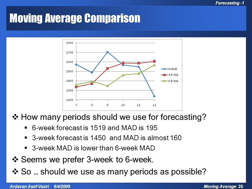 Moving Average 25Ardavan Asef-Vaziri 6/4/2009 Forecasting -1 Moving Average Comparison  How many periods should we use for forecasting.