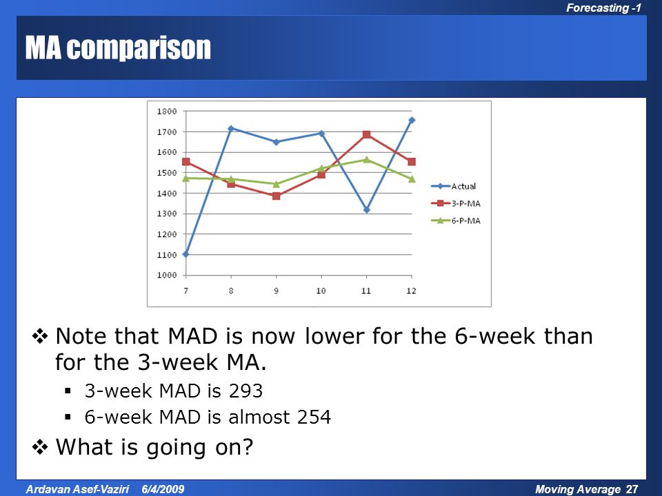 Moving Average 27Ardavan Asef-Vaziri 6/4/2009 Forecasting -1 MA comparison  Note that MAD is now lower for the 6-week than for the 3-week MA.  3-wee