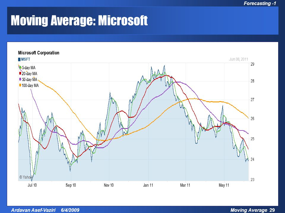 Moving Average 29Ardavan Asef-Vaziri 6/4/2009 Forecasting -1 Moving Average: Microsoft