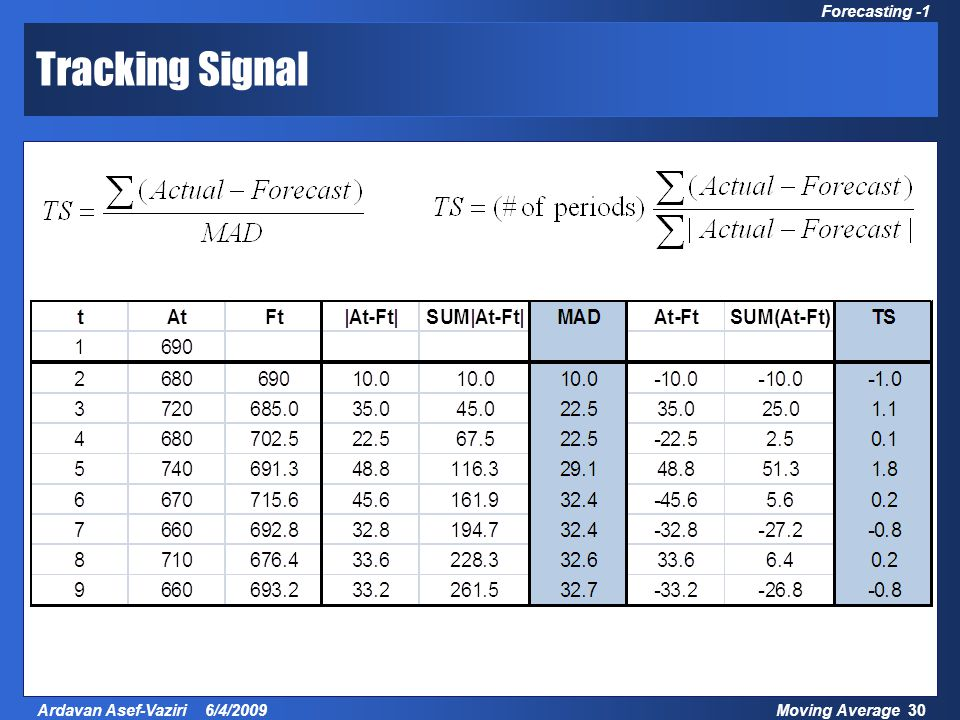 Moving Average 30Ardavan Asef-Vaziri 6/4/2009 Forecasting -1 Tracking Signal
