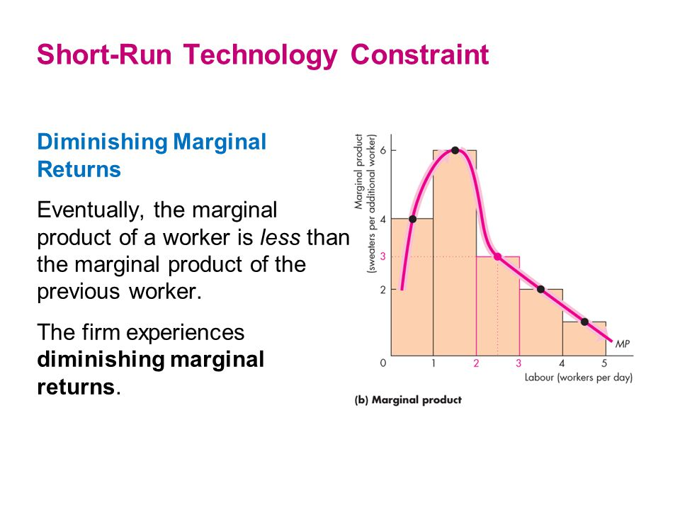 Diminishing Marginal Returns Eventually, the marginal product of a worker is less than the marginal product of the previous worker. The firm experienc