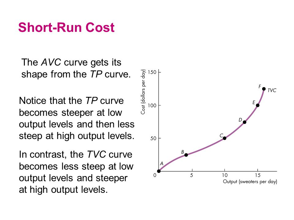 The AVC curve gets its shape from the TP curve. Short-Run Cost Notice that the TP curve becomes steeper at low output levels and then less steep at hi