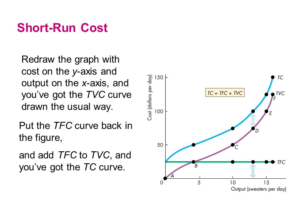 Redraw the graph with cost on the y-axis and output on the x-axis, and you've got the TVC curve drawn the usual way. Short-Run Cost Put the TFC curve