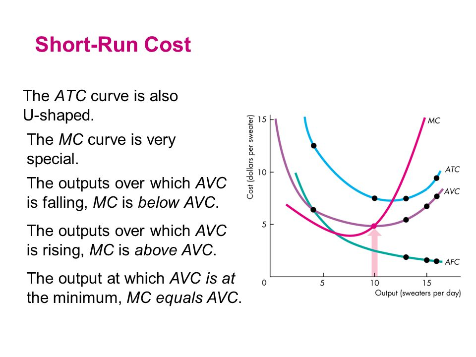 The ATC curve is also U-shaped. Short-Run Cost The MC curve is very special. The outputs over which AVC is falling, MC is below AVC. The outputs over