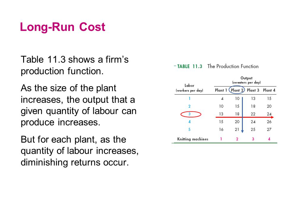 Long-Run Cost Table 11.3 shows a firm's production function. As the size of the plant increases, the output that a given quantity of labour can produc
