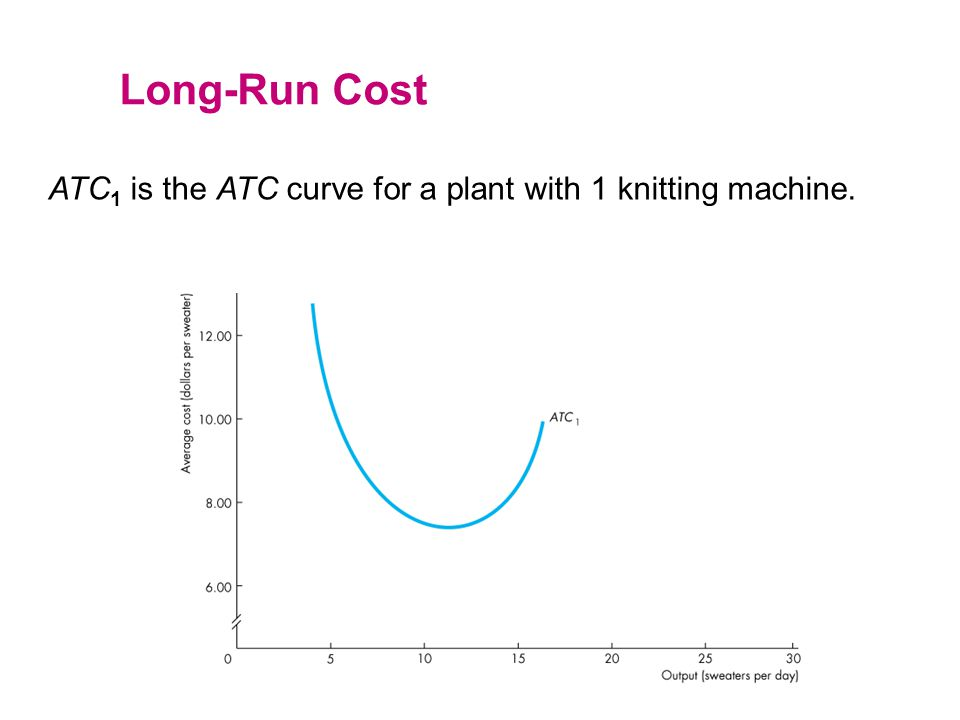 ATC 1 is the ATC curve for a plant with 1 knitting machine. Long-Run Cost