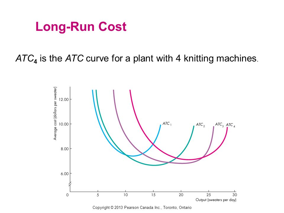 ATC 4 is the ATC curve for a plant with 4 knitting machines. Long-Run Cost Copyright © 2013 Pearson Canada Inc., Toronto, Ontario
