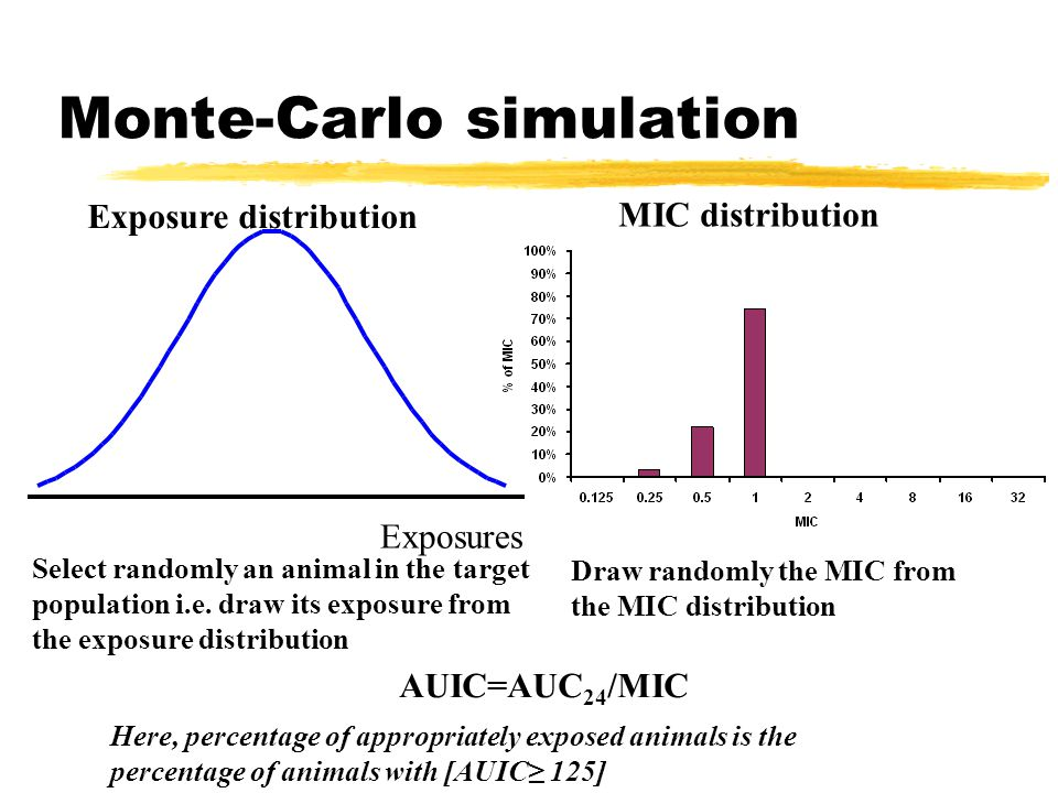 Monte-Carlo simulation MIC distribution Exposure distribution Here, percentage of appropriately exposed animals is the percentage of animals with [AUIC≥ 125] Exposures Select randomly an animal in the target population i.e.