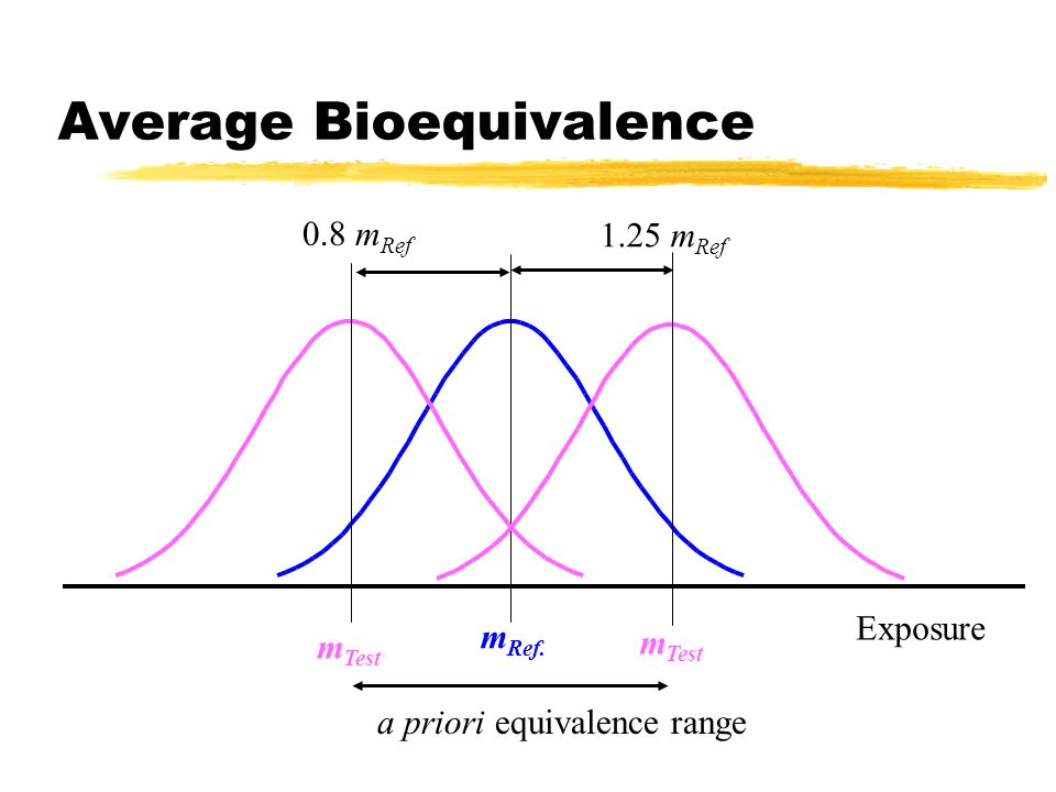 Average Bioequivalence Exposure m Ref. m Test 1.25 m Ref 0.8 m Ref a priori equivalence range